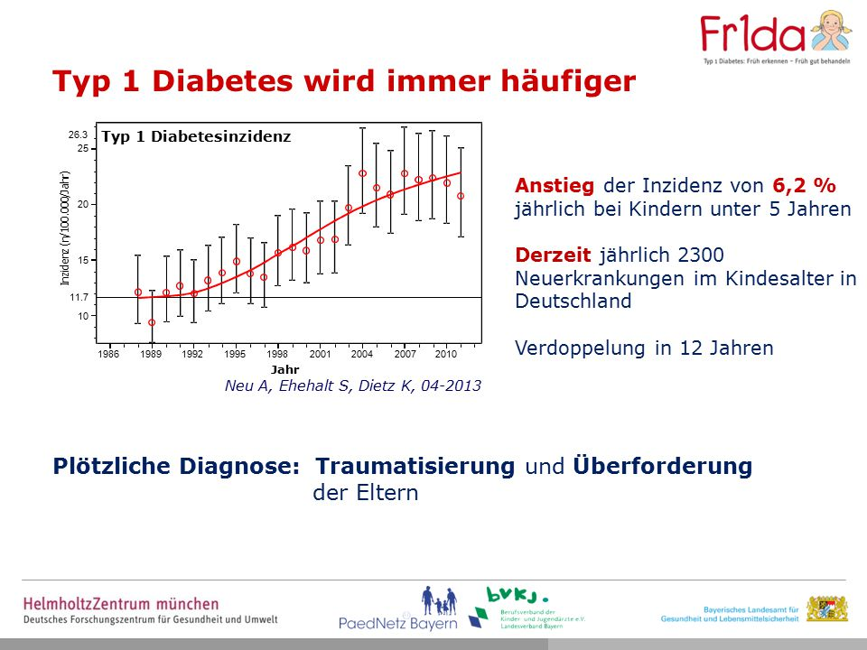 Typ 1 Diabetes wird immer häufiger