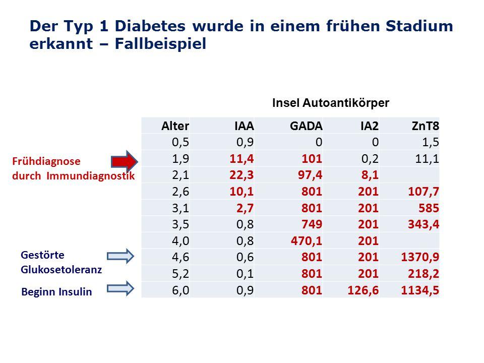 Der Typ 1 Diabetes wurde in einem frühen Stadium erkannt – Fallbeispiel
