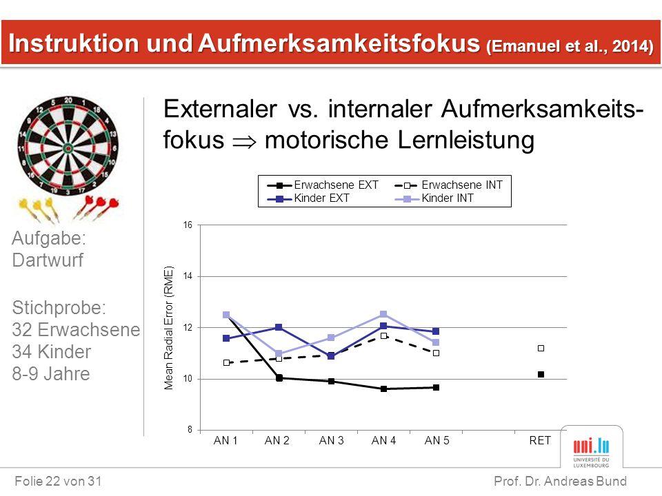 Instruktion und Aufmerksamkeitsfokus (Emanuel et al., 2014)