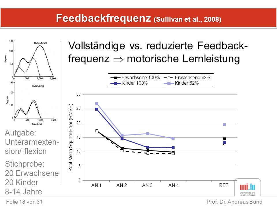 Feedbackfrequenz (Sullivan et al., 2008)
