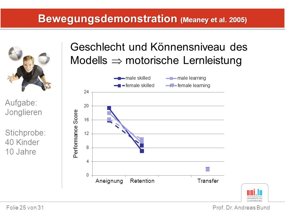Bewegungsdemonstration (Meaney et al. 2005)