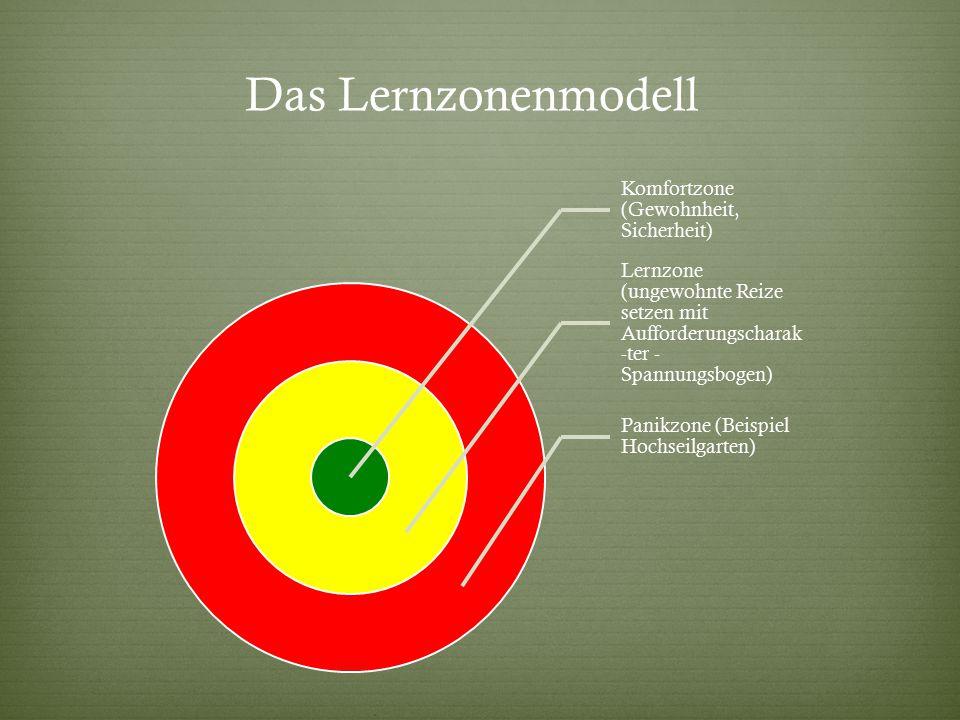 Das Lernzonenmodell Komfortzone (Gewohnheit, Sicherheit) Lernzone (ungewohnte Reize setzen mit Aufforderungscharak-ter - Spannungsbogen)