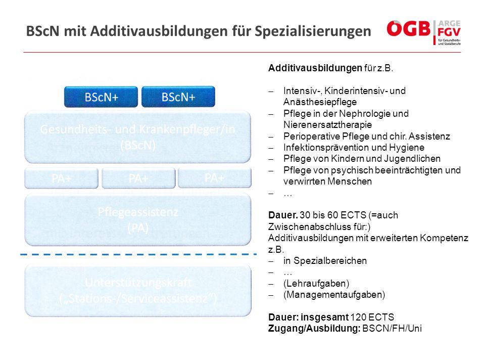 BScN mit Additivausbildungen für Spezialisierungen
