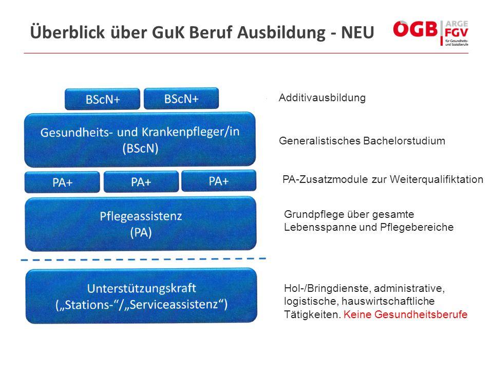 Überblick über GuK Beruf Ausbildung - NEU