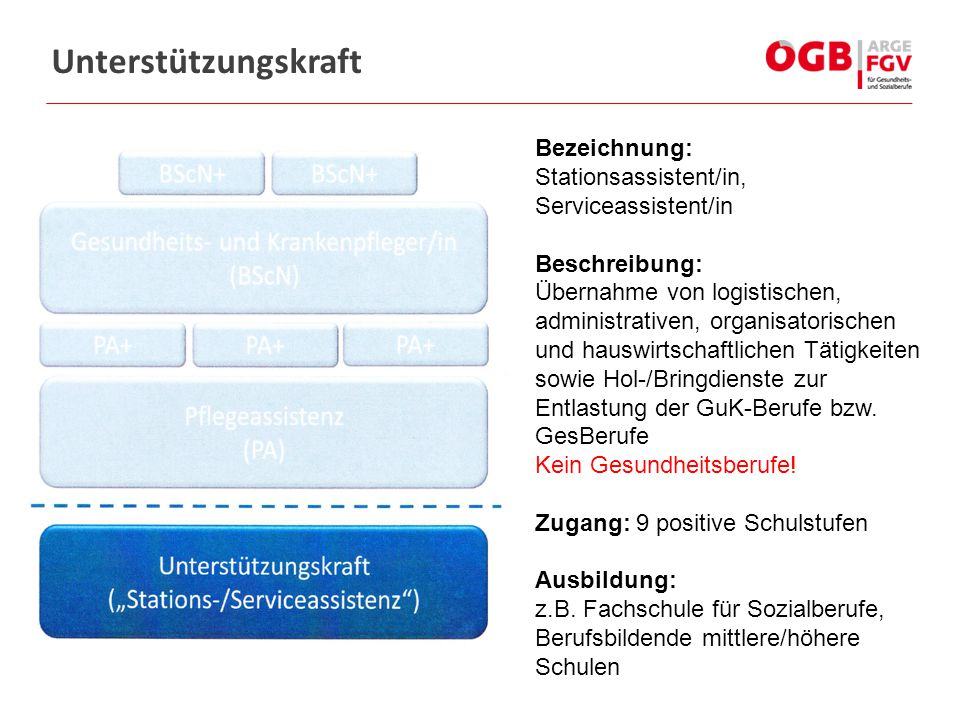 Unterstützungskraft Bezeichnung: Stationsassistent/in, Serviceassistent/in.