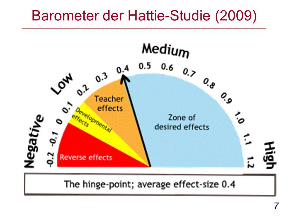 Barometer der Hattie-Studie (2009)