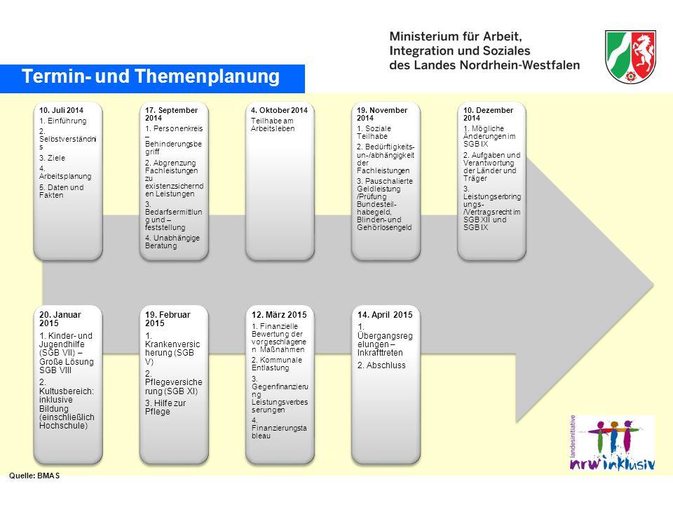 Termin- und Themenplanung