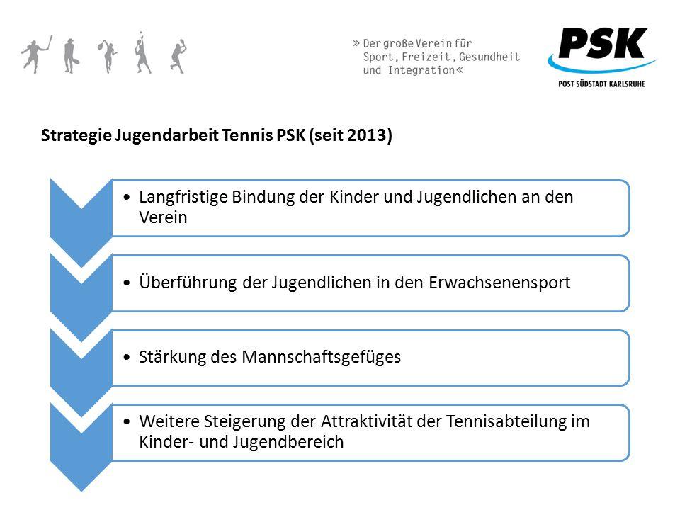 Strategie Jugendarbeit Tennis PSK (seit 2013)