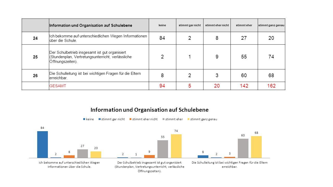 Information und Organisation auf Schulebene. keine. stimmt gar nicht. stimmt eher nicht. stimmt eher.