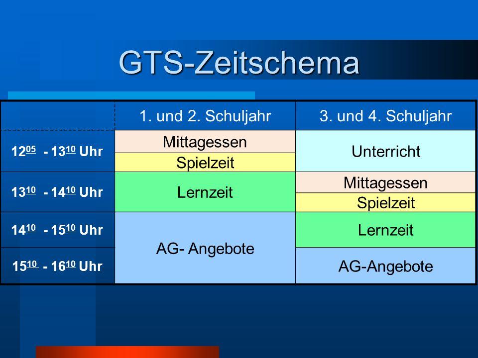 GTS-Zeitschema 1. und 2. Schuljahr 3. und 4. Schuljahr Mittagessen