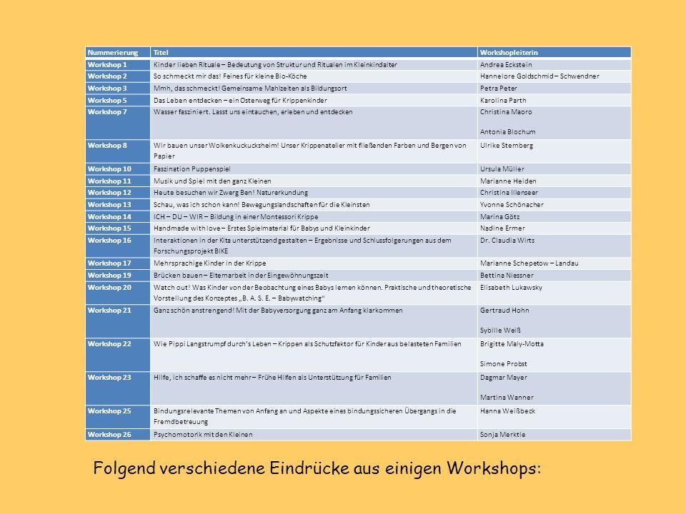 Folgend verschiedene Eindrücke aus einigen Workshops: