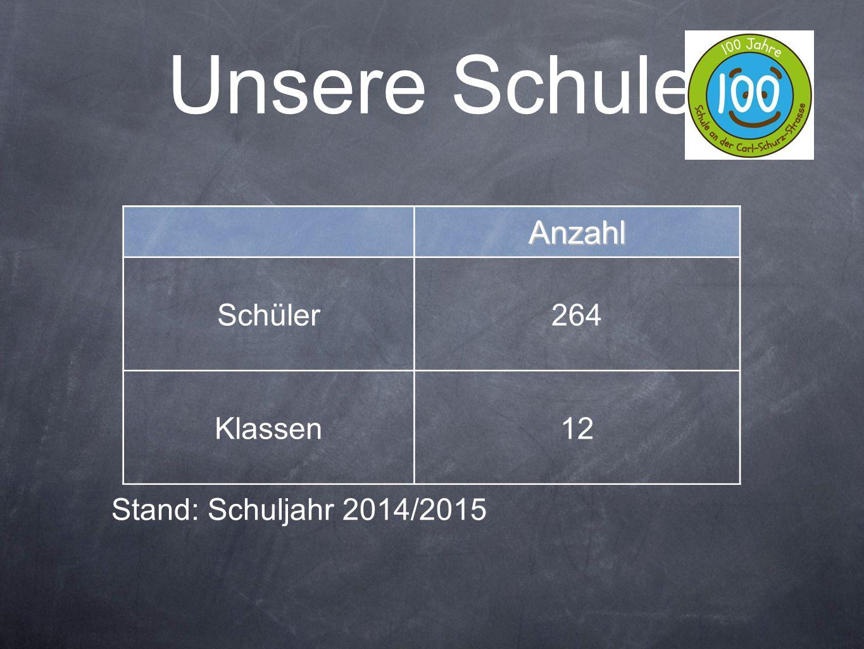 Unsere Schule Anzahl Schüler 264 Klassen 12 Stand: Schuljahr 2014/2015
