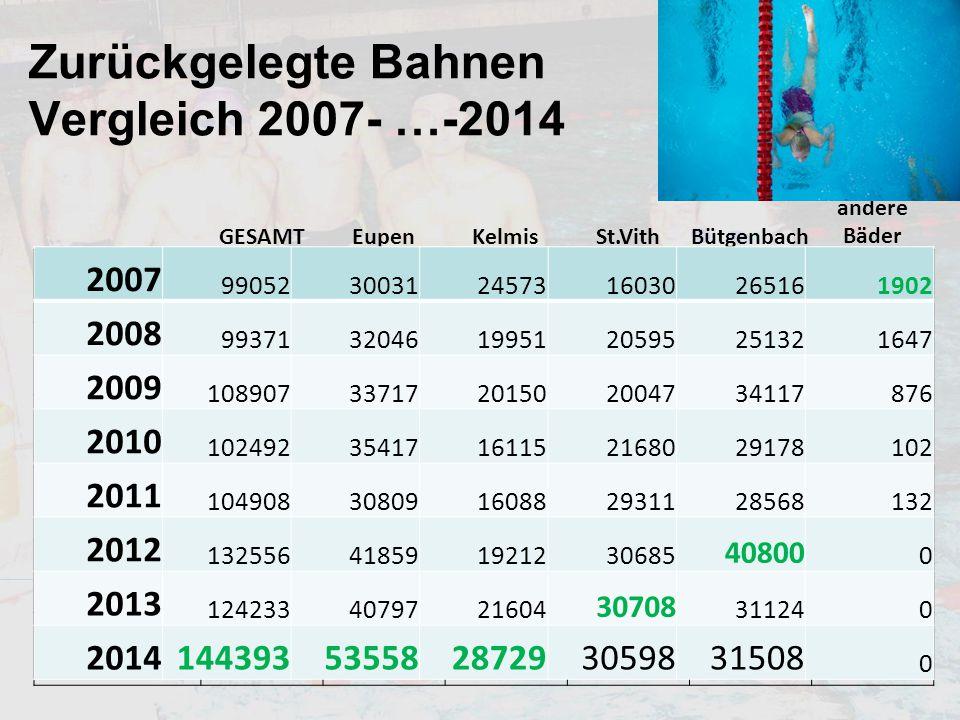 Zurückgelegte Bahnen Vergleich 2007- …-2014