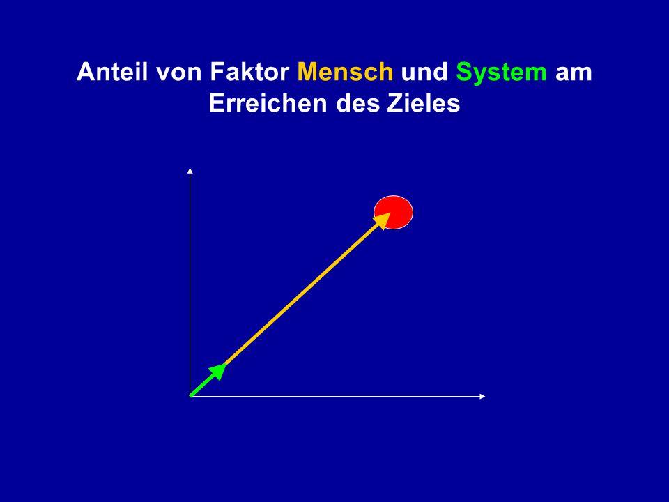 Anteil von Faktor Mensch und System am Erreichen des Zieles