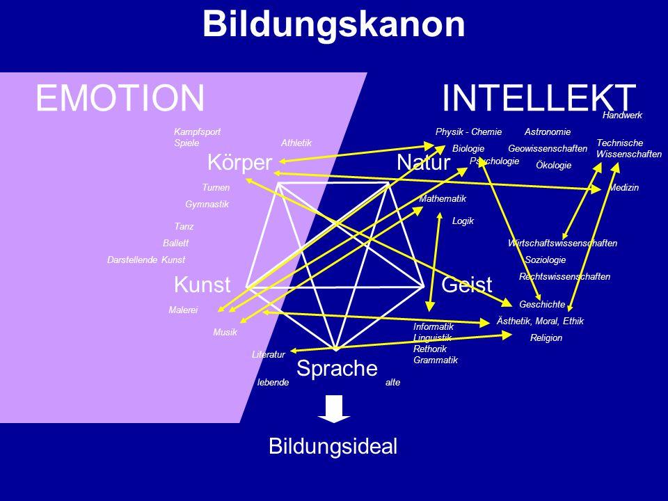 Bildungskanon EMOTION INTELLEKT Körper Natur Kunst Geist Sprache