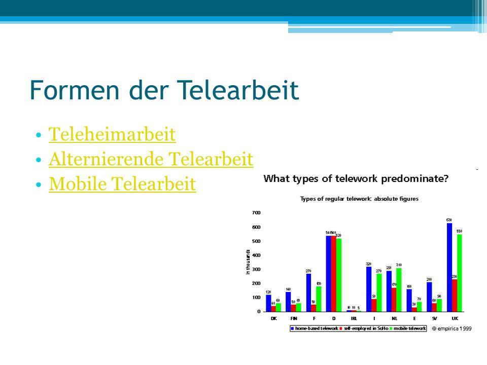 Formen der Telearbeit Teleheimarbeit Alternierende Telearbeit
