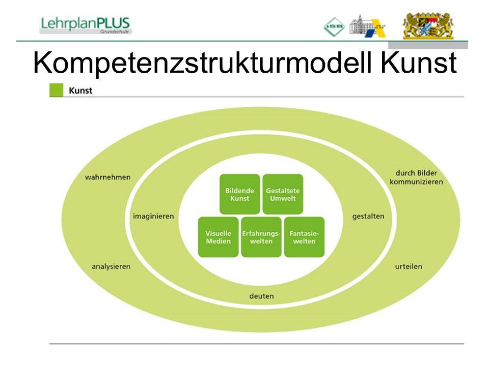 Kompetenzstrukturmodell Kunst