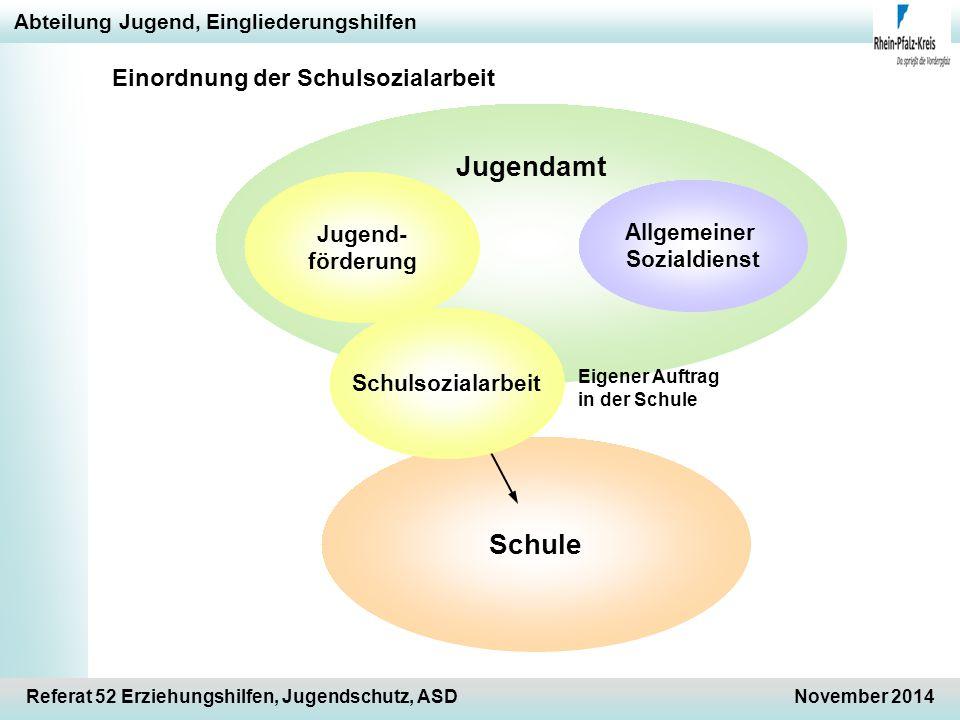 Jugendamt Schule Einordnung der Schulsozialarbeit Jugend- Allgemeiner