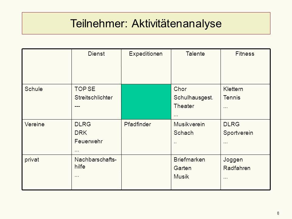 Teilnehmer: Aktivitätenanalyse