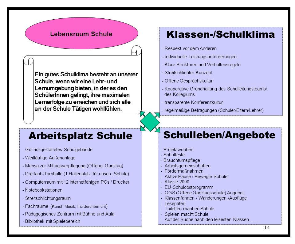 Klassen-/Schulklima Arbeitsplatz Schule Schulleben/Angebote