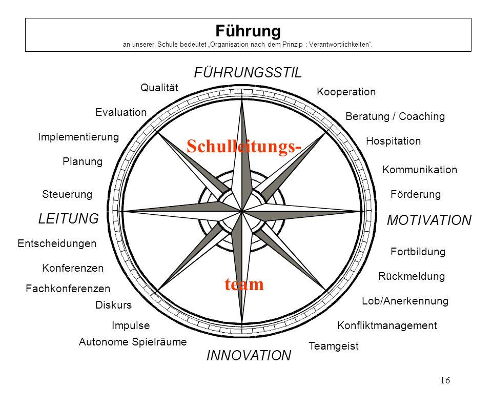 """Führung an unserer Schule bedeutet """"Organisation nach dem Prinzip : Verantwortlichkeiten ."""