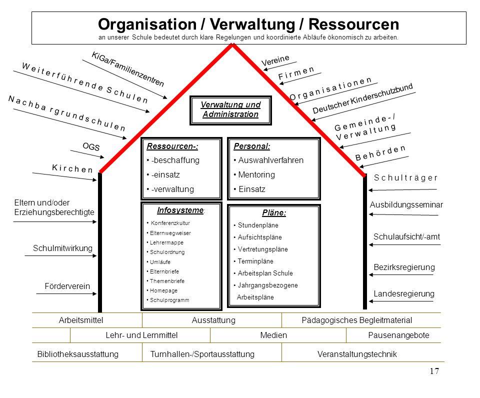 Verwaltung und Administration