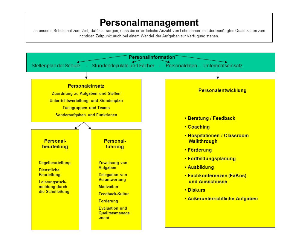 Hospitationen / Classroom Walkthrough
