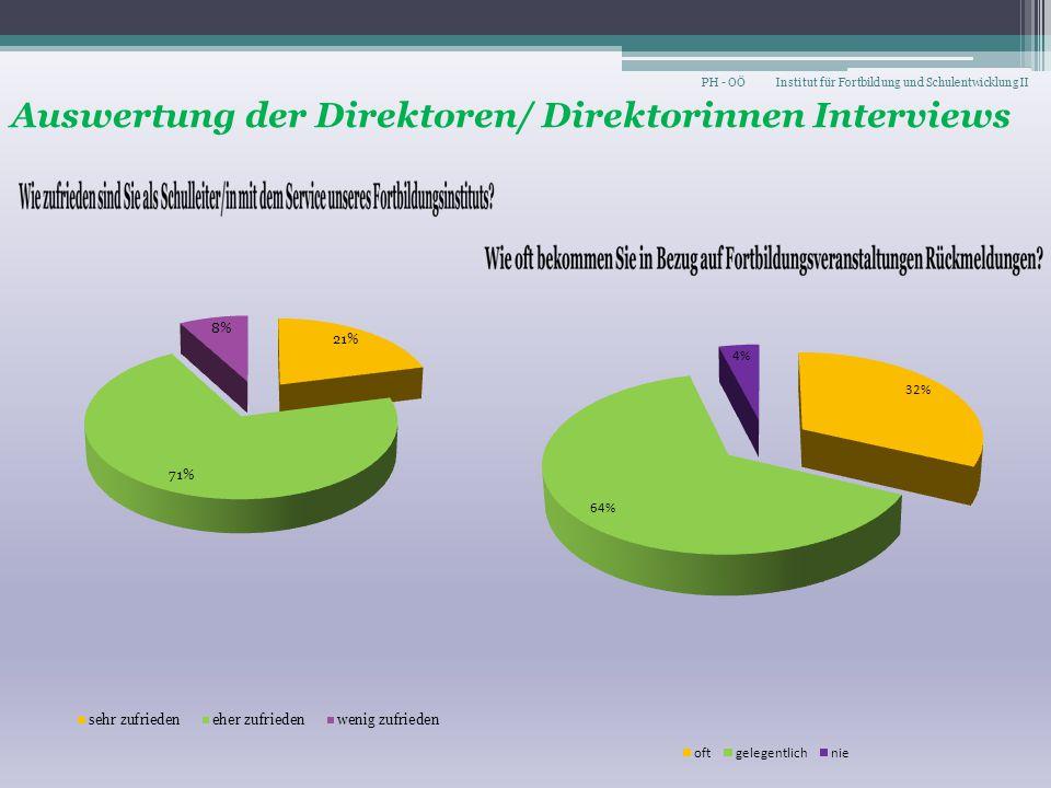 Auswertung der Direktoren/ Direktorinnen Interviews