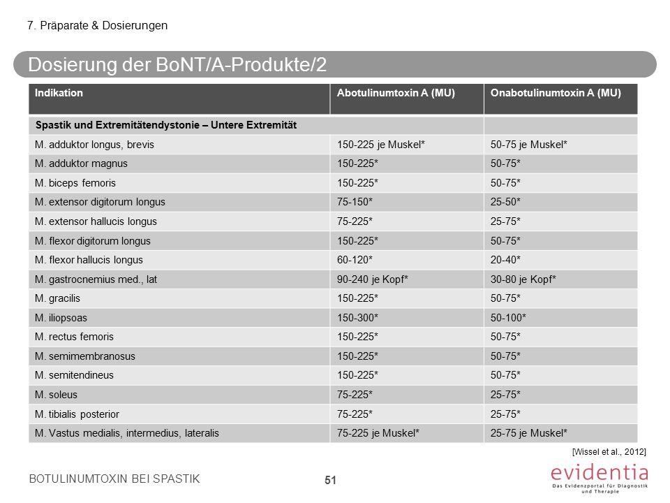 Dosierung der BoNT/A-Produkte/2