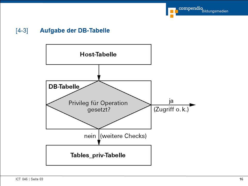 Aufgabe der DB-Tabelle Aufgabe der DB-Tabelle
