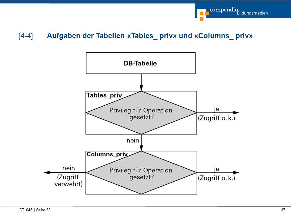 Aufgaben der Tabellen «Tables_ priv» und «Columns_ priv»