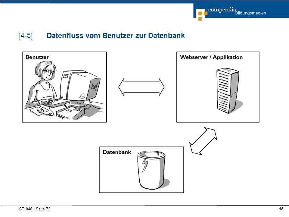 Datenfluss vom Benutzer zur Datenbank