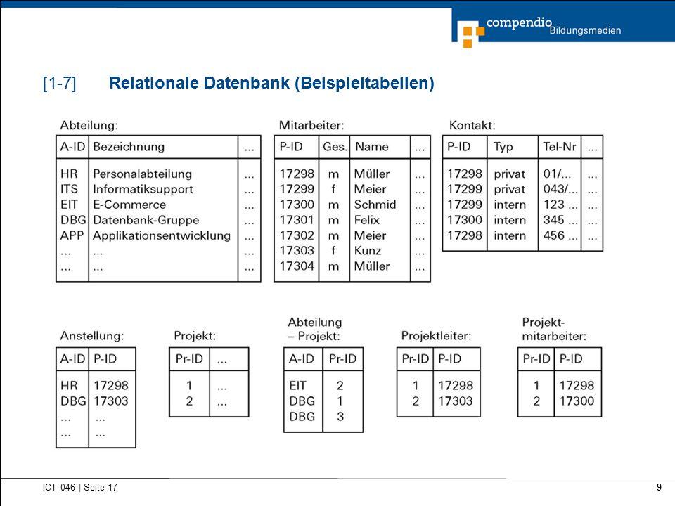 Relationale Datenbank (Beispieltabellen)