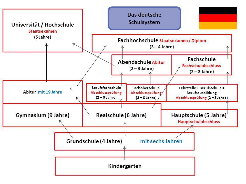 Das deutsche Schulsystem Universität / Hochschule
