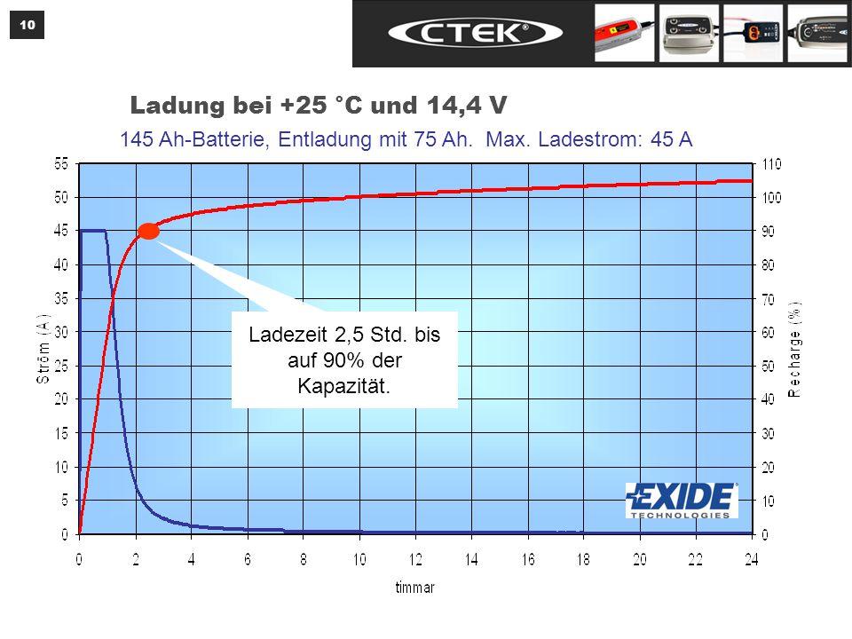 Ladung bei +0 °C und 13,8 V 145 Ah-Batterie, Entladung mit 75 Ah. Max. Ladestrom: 45 A