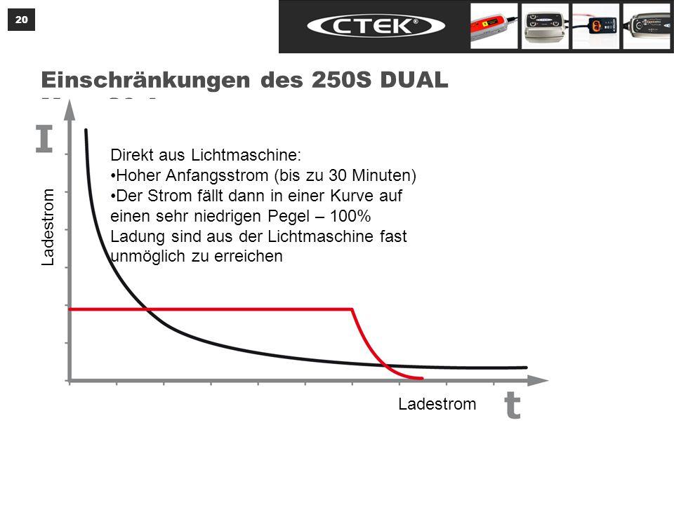 Einschränkungen des 250S DUAL Max. 20 A