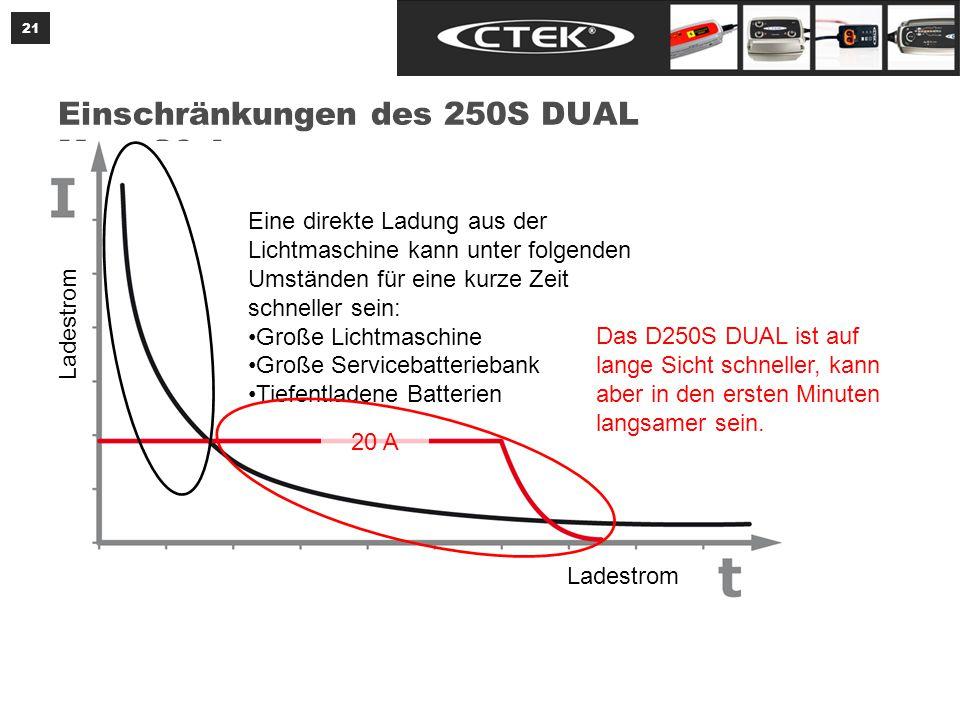 Einschränkungen des D250S DUAL Mit Verbrauchern geteilter Ladestrom
