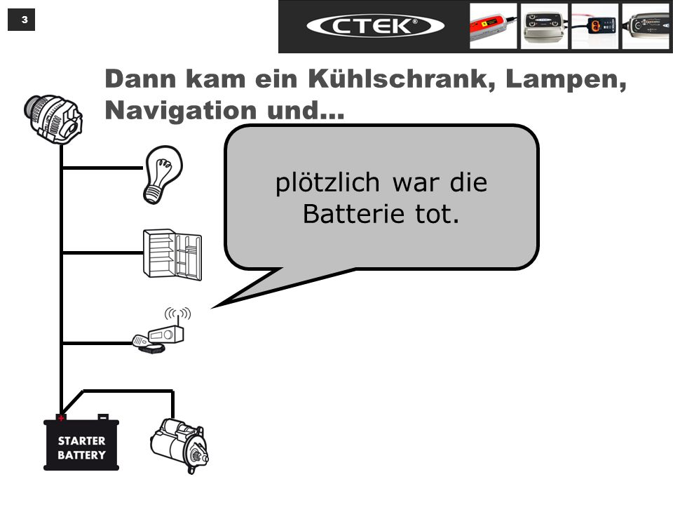 Also nehmen wir eine zweite Batterie für die Verbraucher