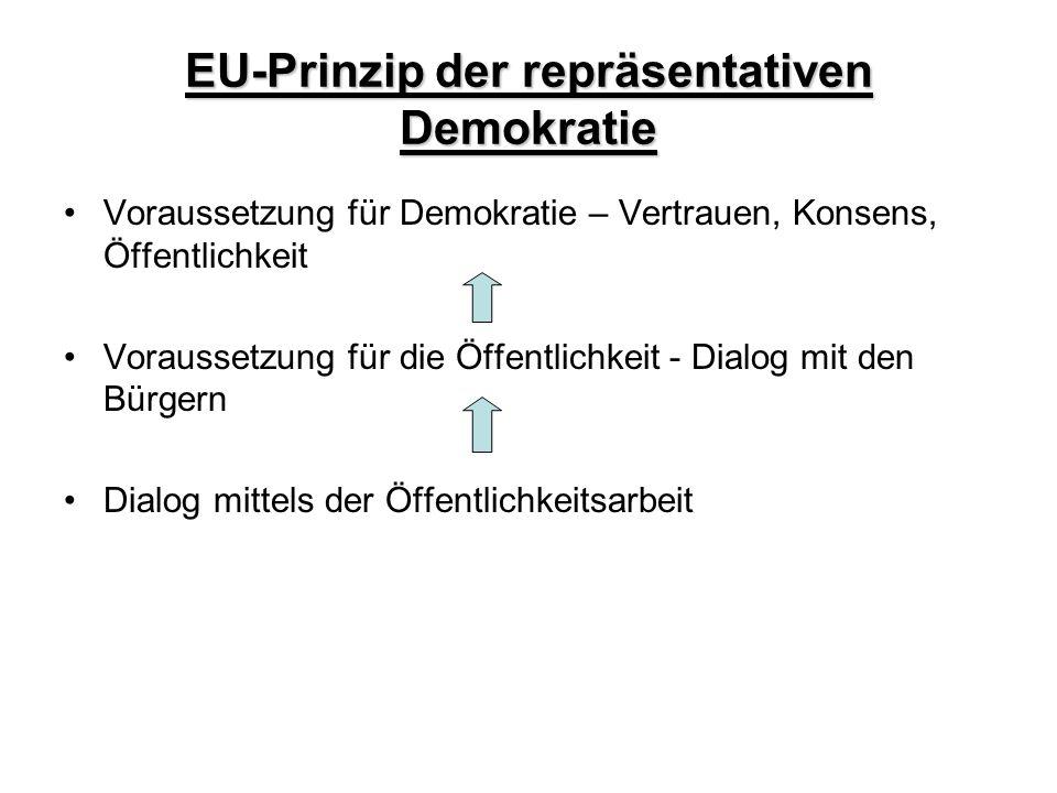 EU-Prinzip der repräsentativen Demokratie