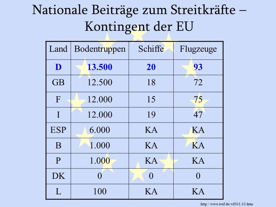 Nationale Beiträge zum Streitkräfte – Kontingent der EU