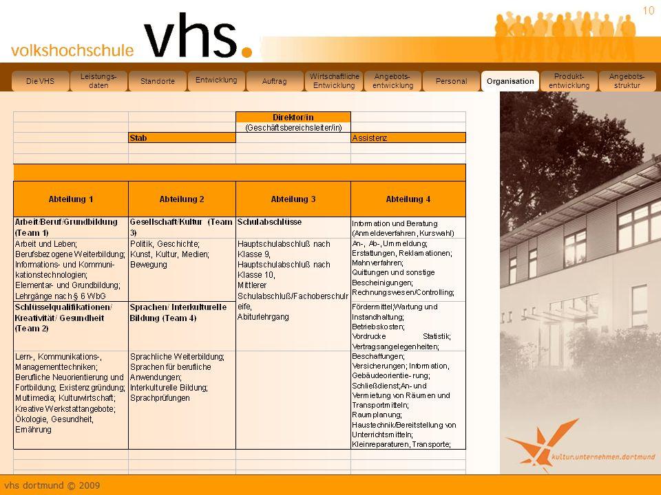 Die VHS Leistungs- daten. Standorte. Entwicklung. Auftrag. Wirtschaftliche. Entwicklung. Angebots-