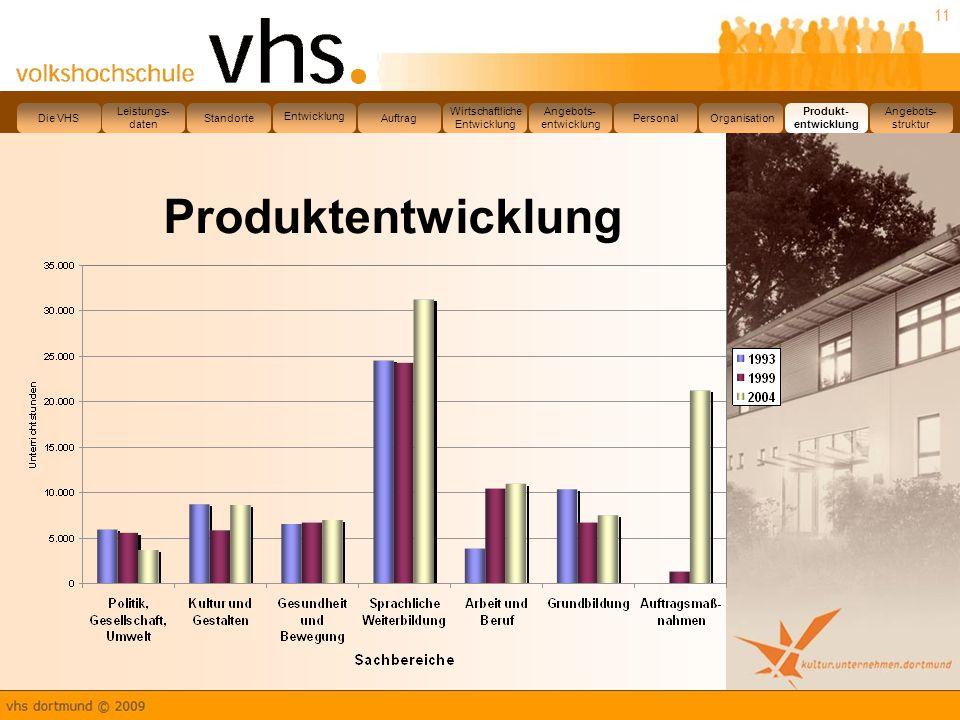 Produktentwicklung Die VHS Leistungs- daten Standorte Entwicklung