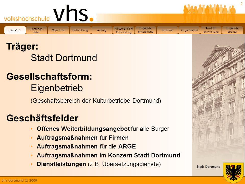 Träger: Stadt Dortmund