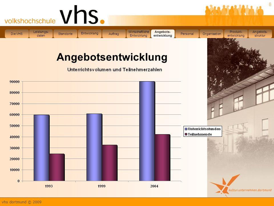 Angebotsentwicklung Die VHS Leistungs- daten Standorte Entwicklung