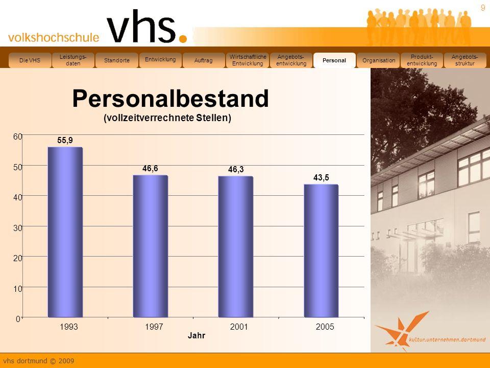 Personalbestand (vollzeitverrechnete Stellen) 60 55,9 50 46,6 46,3