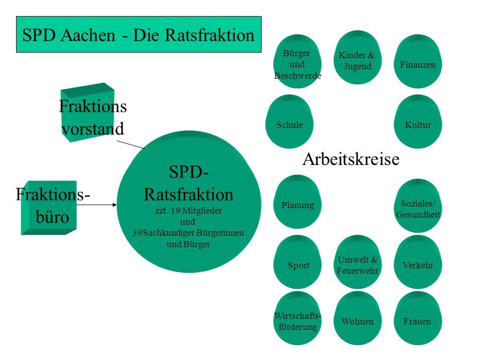 SPD Aachen - Die Ratsfraktion