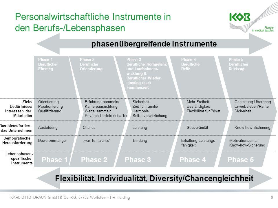 Personalwirtschaftliche Instrumente in den Berufs-/Lebensphasen