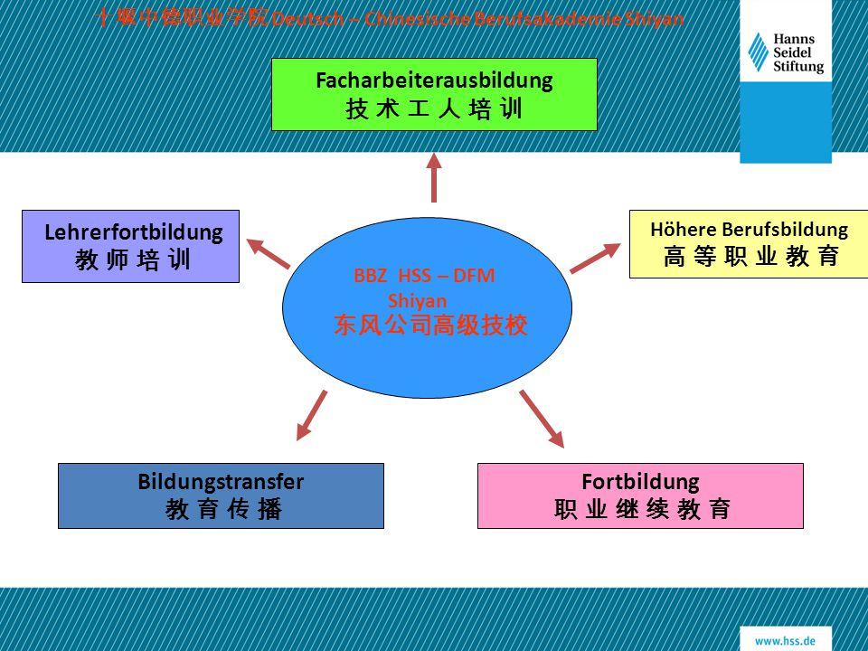 Facharbeiterausbildung 技 术 工 人 培 训