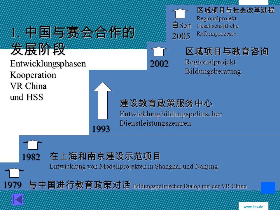 1. 中国与赛会合作的发展阶段Entwicklungsphasen