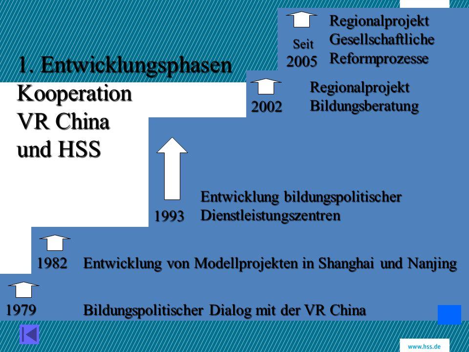 1. Entwicklungsphasen Kooperation VR China und HSS